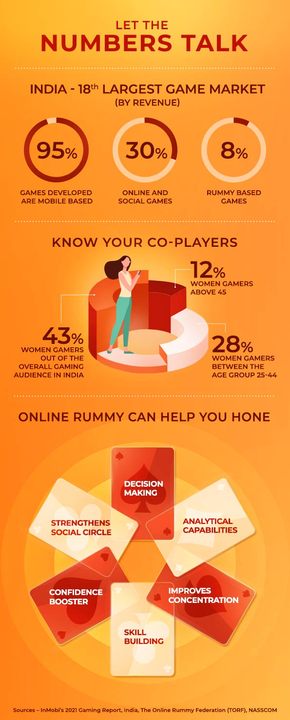The Online Rummy Landscape in India